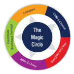 Magic Circle Law Firms