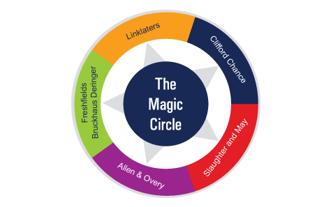Magic Circle Law Firms - Global Companies, Top UK Lawyers